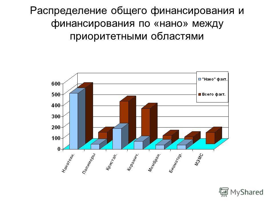 Распределение общего финансирования и финансирования по «нано» между приоритетными областями