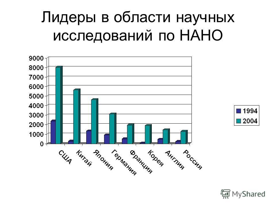 Лидеры в области научных исследований по НАНО