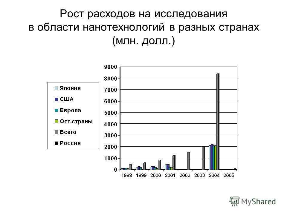 Рост расходов на исследования в области нанотехнологий в разных странах (млн. долл.)