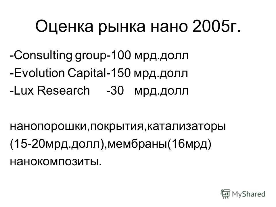 Оценка рынка нано 2005г. -Consulting group-100 мрд.долл -Evolution Capital-150 мрд.долл -Lux Research -30 мрд.долл нанопорошки,покрытия,катализаторы (15-20мрд.долл),мембраны(16мрд) нанокомпозиты.