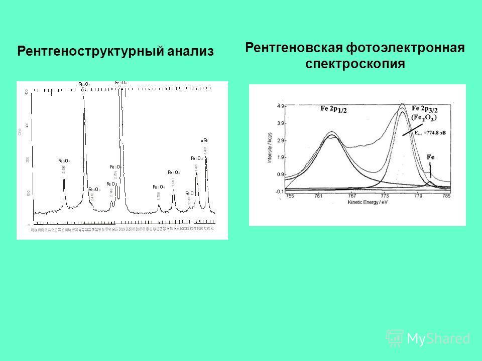 Рентгеноструктурный анализ Рентгеновская фотоэлектронная спектроскопия