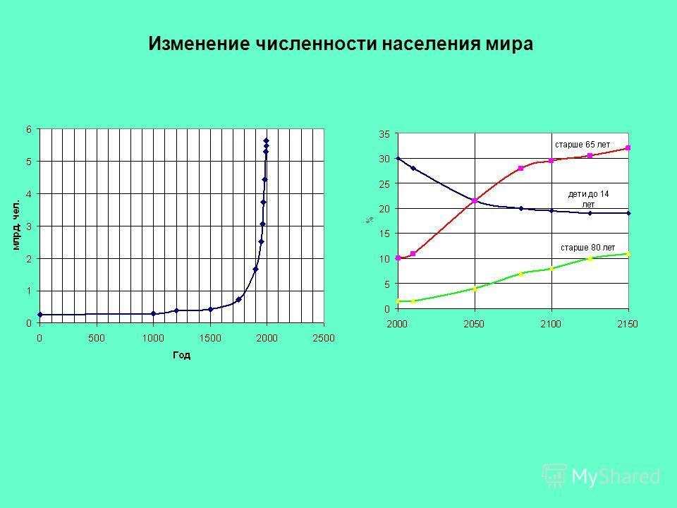 Изменение численности населения мира