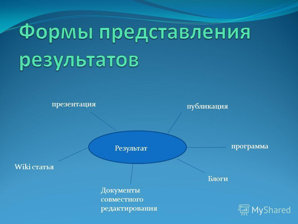 Результат программа публикация презентация Wiki статья Документы совместного редактирования Блоги