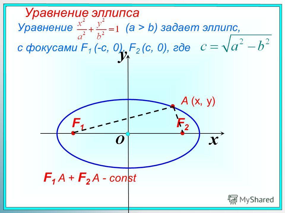 Уравнение (a > b) задает эллипс, с фокусами F 1 (-c, 0), F 2 (c, 0), где Уравнение эллипса x y O A (x, y) F1F1 F2F2 F 1 A + F 2 A - const
