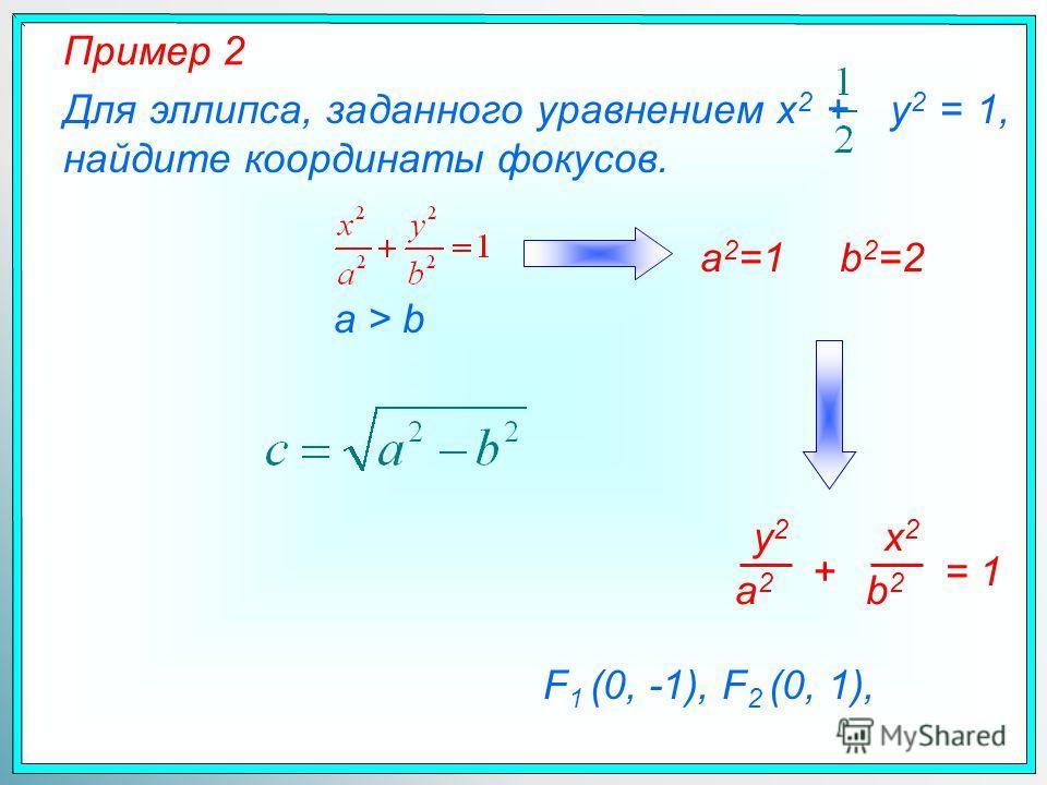 Пример 2 Для эллипса, заданного уравнением x 2 + y 2 = 1, найдите координаты фокусов. F 1 (0, -1), F 2 (0, 1), a 2 =1b 2 =2 a > b x2x2 b2b2 y2y2 a2a2 += 1