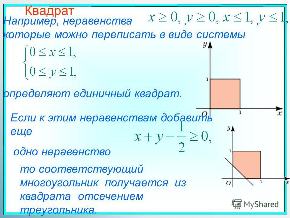 Квадрат Например, неравенства которые можно переписать в виде системы определяют единичный квадрат. Если к этим неравенствам добавить еще одно неравенство то соответствующий многоугольник получается из квадрата отсечением треугольника.