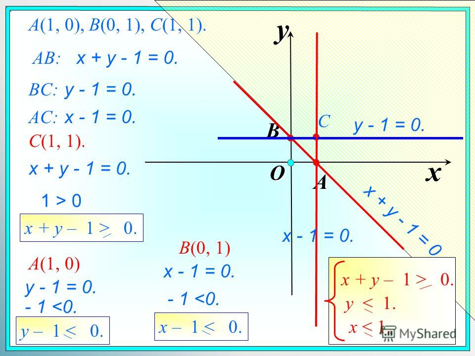 A(1, 0), B(0, 1), C(1, 1). AB: x y O B A x + y - 1 = 0. BC: C y - 1 = 0. AC: x - 1 = 0. C(1, 1). x + y - 1 = 0. 1 > 0 x + y – 1 > 0. A(1, 0) y - 1 = 0. - 1