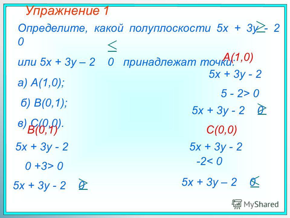 Упражнение 1 Определите, какой полуплоскости 5x + 3y - 2 0 или 5x + 3y – 2 0 принадлежат точки: а) А(1,0); б) B(0,1); в) C(0,0). 5x + 3y - 2 А(1,0) 5 - 2> 0 5x + 3y - 2 0 B(0,1) 5x + 3y - 2 0 +3> 0 5x + 3y - 2 0 C(0,0) 5x + 3y - 2 -2< 0 5x + 3y – 2 0