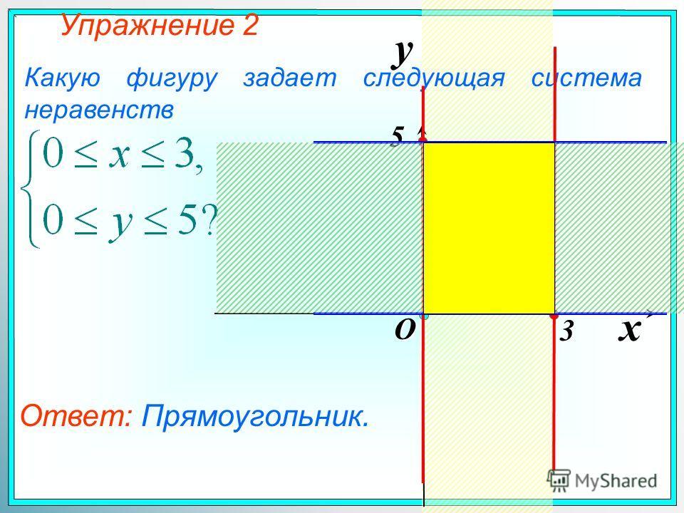 Упражнение 2 Какую фигуру задает следующая система неравенств x y O 3 5 Ответ: Прямоугольник.