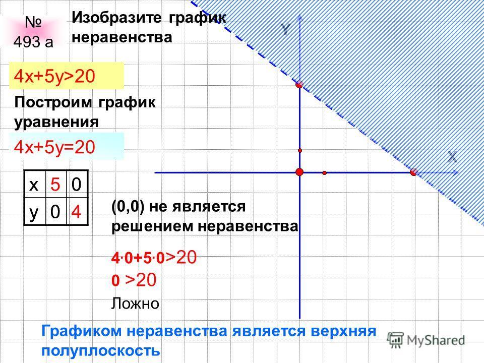 Y X 493 а 4x+5y>20 Построим график уравнения 4x+5y=20 x0 y0 x50 y04 (0,0) не является решением неравенства 4. 0+5. 0 >20 0 >20 Ложно Графиком неравенства является верхняя полуплоскость Изобразите график неравенства