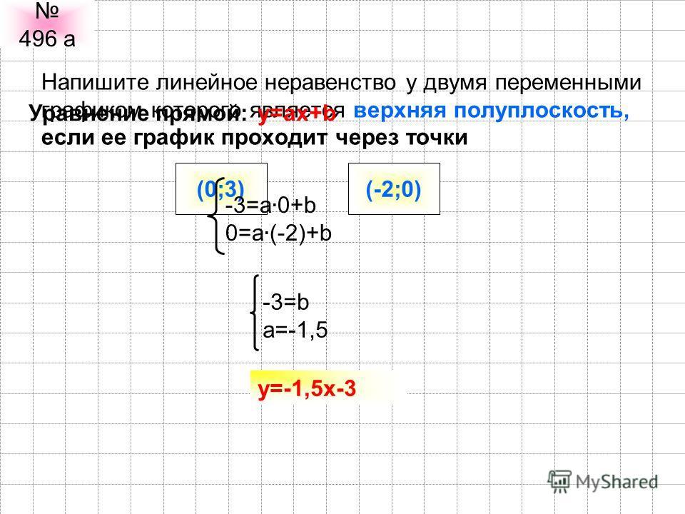 Напишите линейное неравенство у двумя переменными графиком которого является верхняя полуплоскость, если ее график проходит через точки 496 а (0;3)(-2;0) y=ax+bУравнение прямой: -3=a. 0+b 0=a. (-2)+b -3=b a=-1,5 y=-1,5x-3