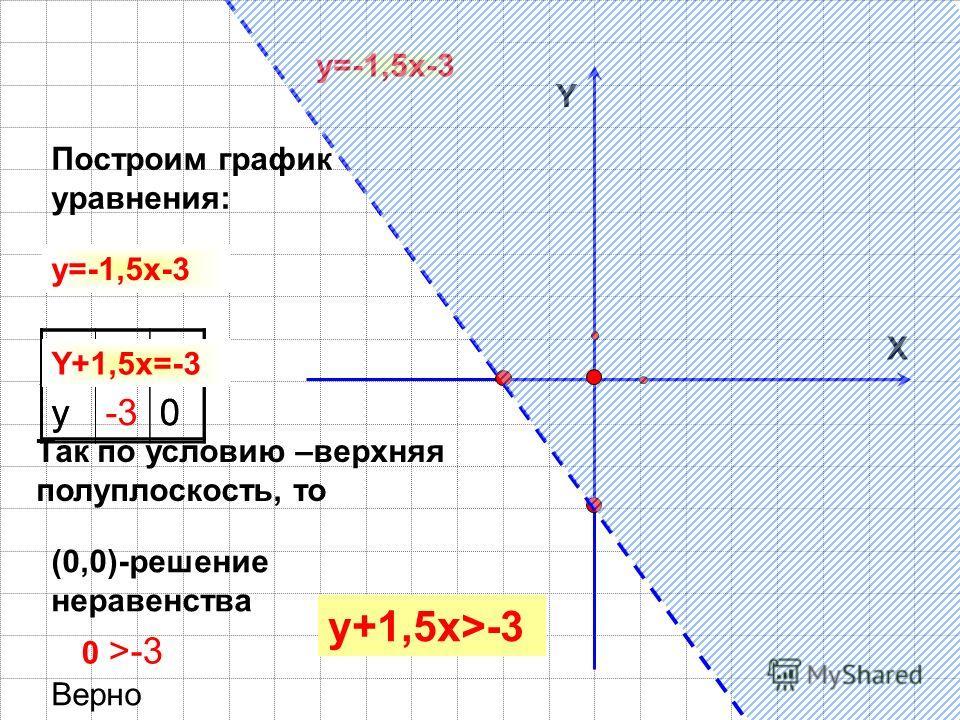 Y X Построим график уравнения: y=-1,5x-3 x0-2 y-30 x0 y0 Y+1,5x=-3 (0,0)-решение неравенства 0 >-3 Верно y+1,5x>-3 Так по условию –верхняя полуплоскость, то