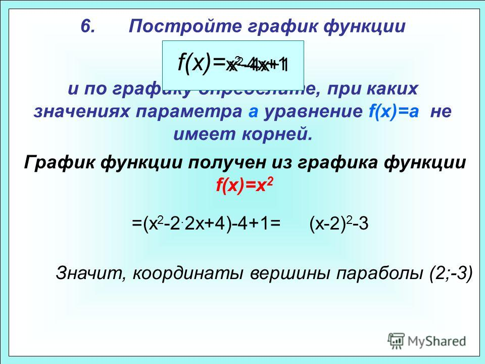 6.Постройте график функции и по графику определите, при каких значениях параметра а уравнение f(x)=a не имеет корней. f(x)= x 2 -4x+1 x 2 -4x+1 =(x 2 -2. 2x+4)-4+1=(x -2 ) 2 -3 Значит, координаты вершины параболы (2;-3) График функции получен из граф