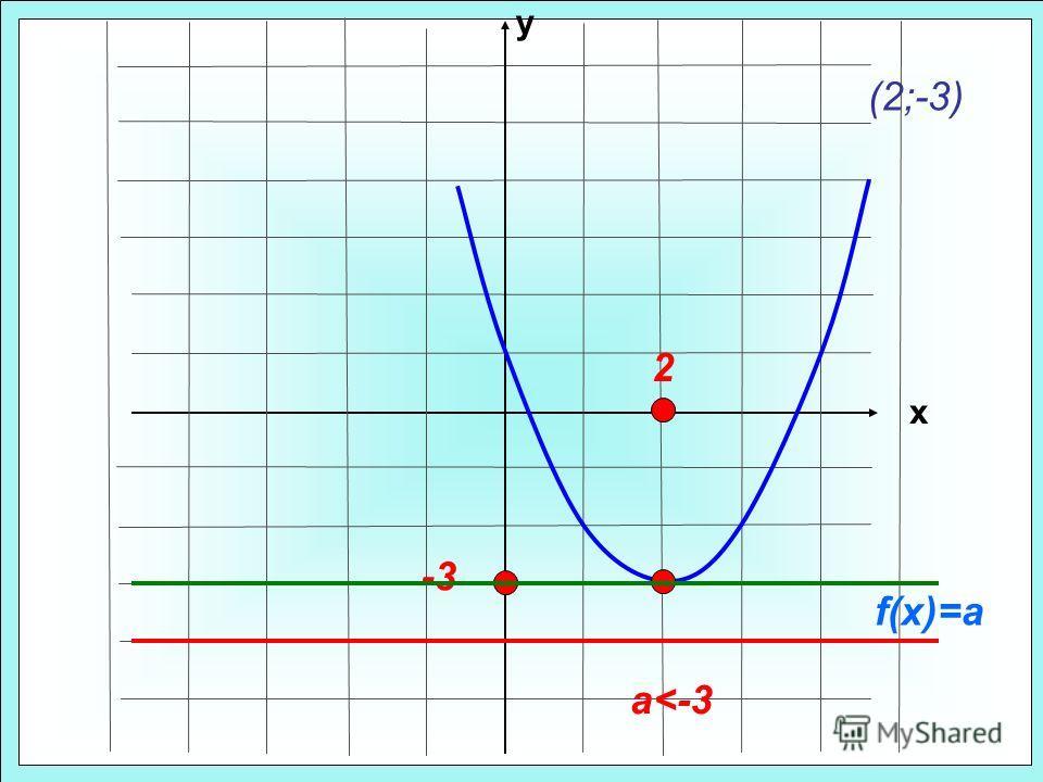 у х (2;-3) -3-3 2 f(x)=a a