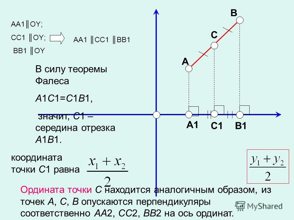 A C B A1 B1C1 В силу теоремы Фалеса A1C1=C1B1, значит, C1 – середина отрезка A1B1. AA1OY; CC1 OY; BB1 OY AA1 CC1 BB1 координата точки C1 равна Ордината точки C находится аналогичным образом, из точек A, C, B опускаются перпендикуляры соответственно A