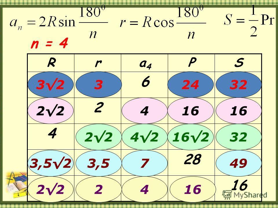 Rra4a4 PS 6 2 4 28 16 n = 4 24323 22416 224216232 73,523,549 422162