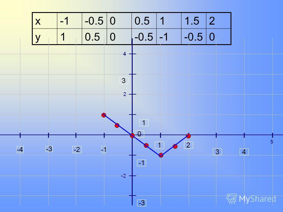 x-0.500.511.52 y10.50-0.5-0.50 -4 -3 -2 12 34 3 1 -3 0