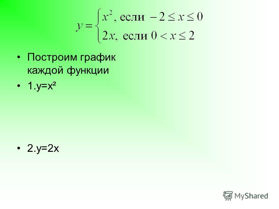 Построим график каждой функции 1.y=x² 2.y=2x x-3-201 y94101 x02 y04