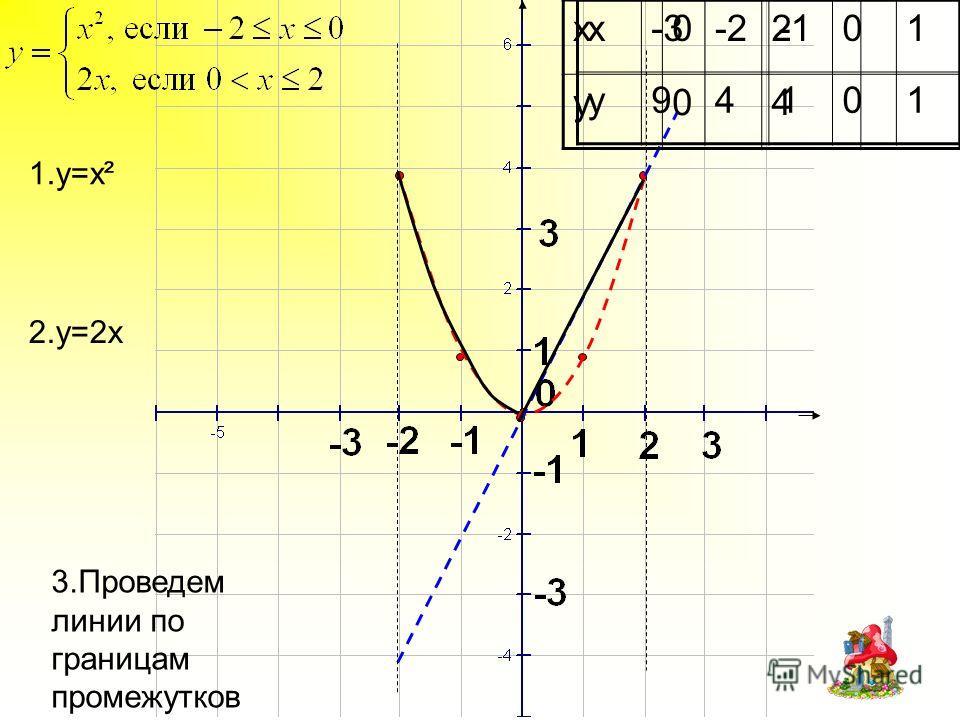 1.y=x² 3.Проведем линии по границам промежутков x-3-201 y94101 2.y=2x x02 y04