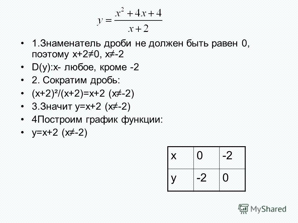 1.Знаменатель дроби не должен быть равен 0, поэтому x+20, х-2 D(y):x- любое, кроме -2 2. Сократим дробь: (x+2)²/(x+2)=x+2 (х-2) 3.Значит y=x+2 (х-2) 4Построим график функции: y=x+2 (х-2) x0-2 y 0