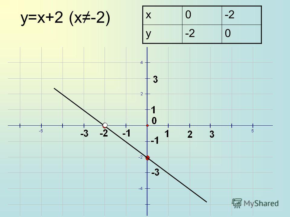 y=x+2 (х-2) x0-2 y 0