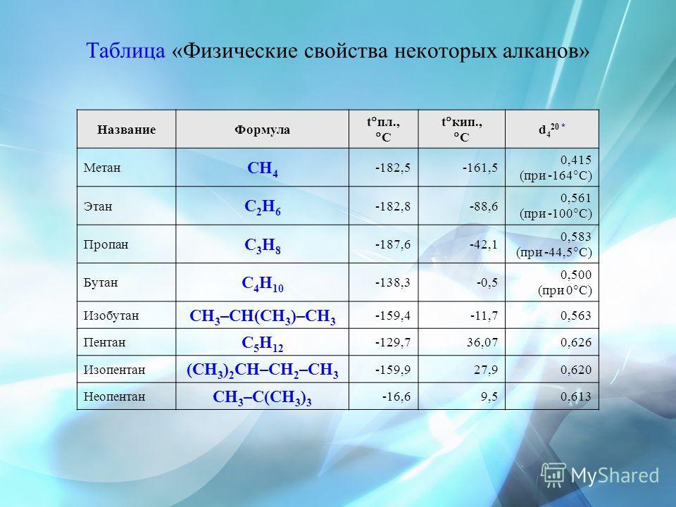 Таблица «Физические свойства некоторых алканов» НазваниеФормула t пл., С t кип., С d 4 20 * Метан CH 4 -182,5-161,5 0,415 (при -164 С) Этан C2H6C2H6 -182,8 -88,6 0,561 (при -100 С) Пропан C3H8C3H8 -187,6 -42,1 0,583 (при -44,5 С) Бутан C 4 H 10 -138,