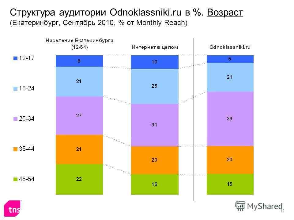 12 Структура аудитории Odnoklassniki.ru в %. Возраст (Екатеринбург, Сентябрь 2010, % от Monthly Reach)