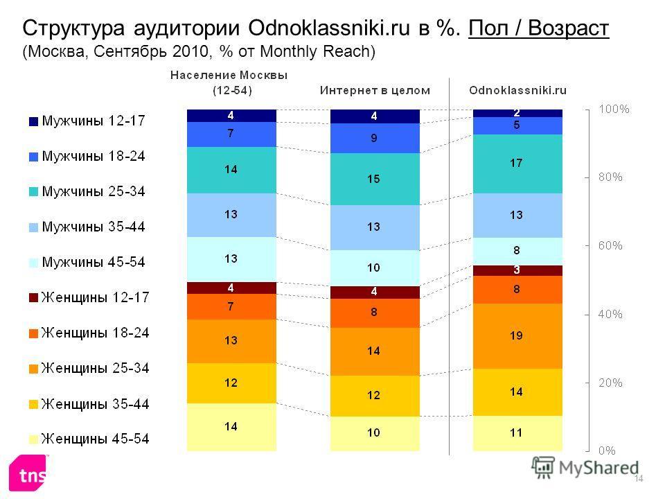 14 Структура аудитории Odnoklassniki.ru в %. Пол / Возраст (Москва, Сентябрь 2010, % от Monthly Reach)
