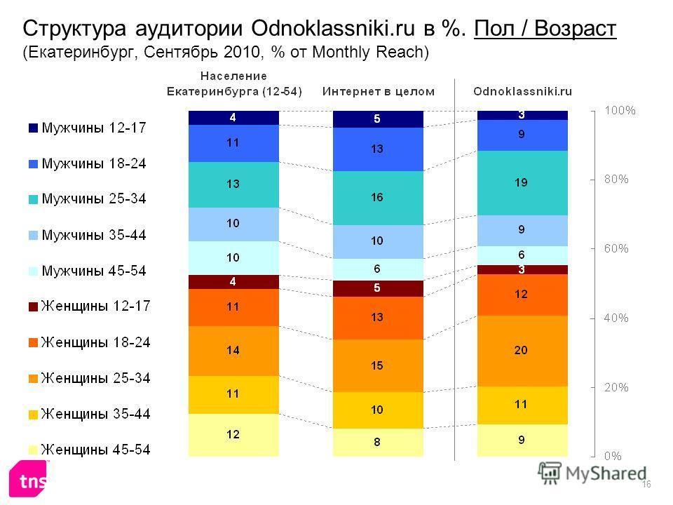 16 Структура аудитории Odnoklassniki.ru в %. Пол / Возраст (Екатеринбург, Сентябрь 2010, % от Monthly Reach)