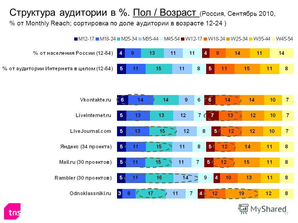 17 Структура аудитории в %. Пол / Возраст (Россия, Сентябрь 2010, % от Monthly Reach; сортировка по доле аудитории в возрасте 12-24 )