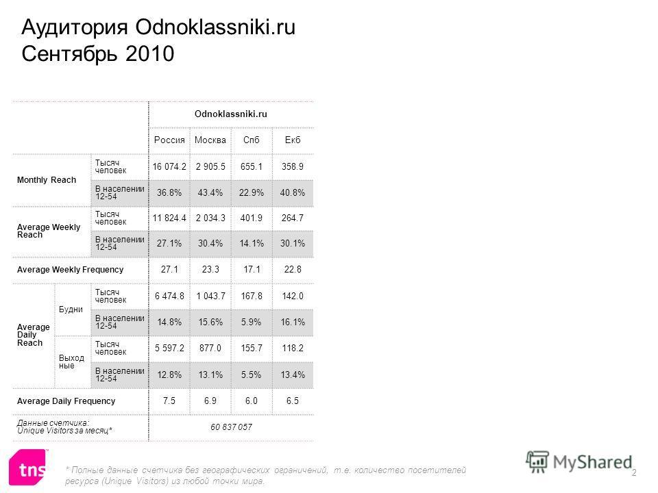 2 Odnoklassniki.ru РоссияМоскваСпбЕкб Monthly Reach Тысяч человек 16 074.22 905.5655.1358.9 В населении 12-54 36.8%43.4%22.9%40.8% Average Weekly Reach Тысяч человек 11 824.42 034.3401.9264.7 В населении 12-54 27.1%30.4%14.1%30.1% Average Weekly Freq
