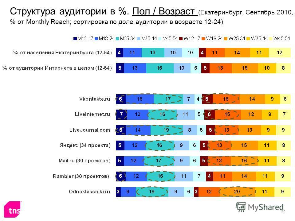 20 Структура аудитории в %. Пол / Возраст (Екатеринбург, Сентябрь 2010, % от Monthly Reach; сортировка по доле аудитории в возрасте 12-24)