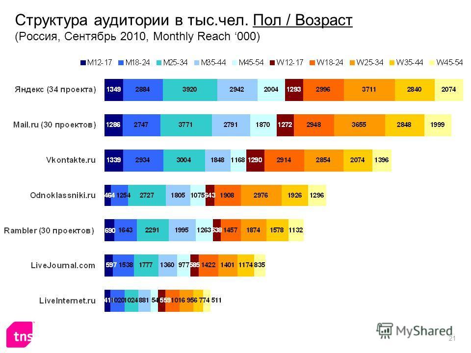 21 Структура аудитории в тыс.чел. Пол / Возраст (Россия, Сентябрь 2010, Monthly Reach 000)