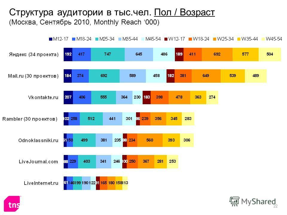 22 Структура аудитории в тыс.чел. Пол / Возраст (Москва, Сентябрь 2010, Monthly Reach 000)