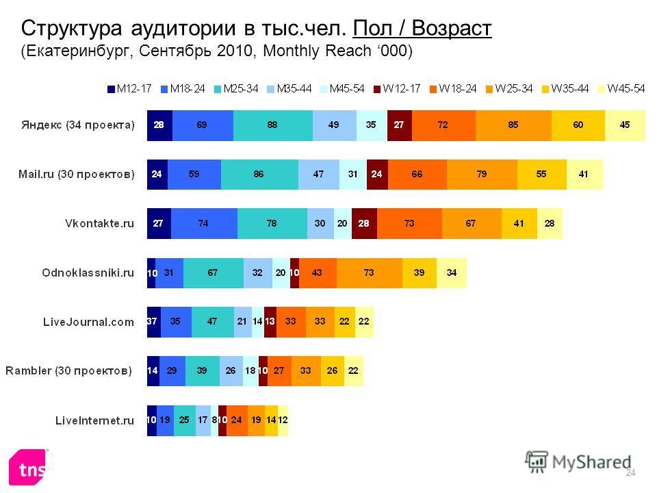 24 Структура аудитории в тыс.чел. Пол / Возраст (Екатеринбург, Сентябрь 2010, Monthly Reach 000)