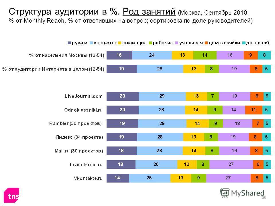30 Структура аудитории в %. Род занятий (Москва, Сентябрь 2010, % от Monthly Reach, % от ответивших на вопрос; сортировка по доле руководителей)