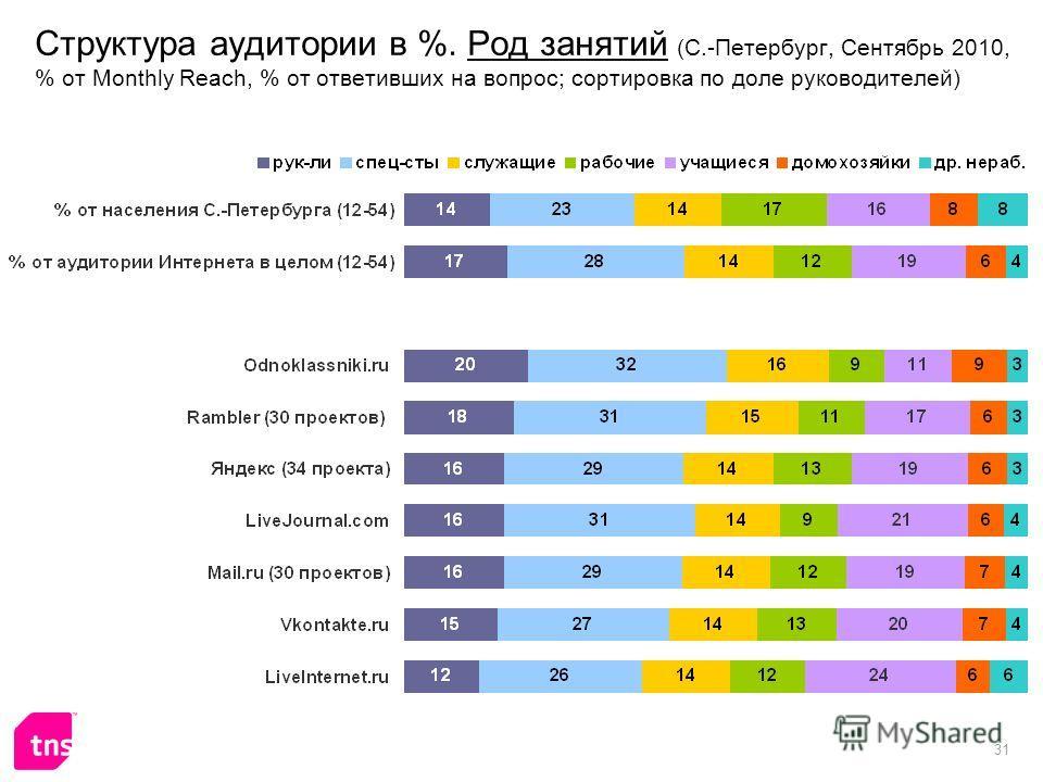 31 Структура аудитории в %. Род занятий (С.-Петербург, Сентябрь 2010, % от Monthly Reach, % от ответивших на вопрос; сортировка по доле руководителей)