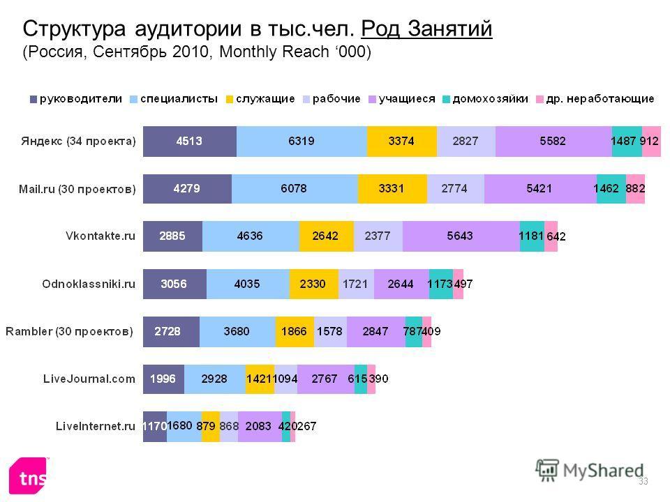 33 Структура аудитории в тыс.чел. Род Занятий (Россия, Сентябрь 2010, Monthly Reach 000)