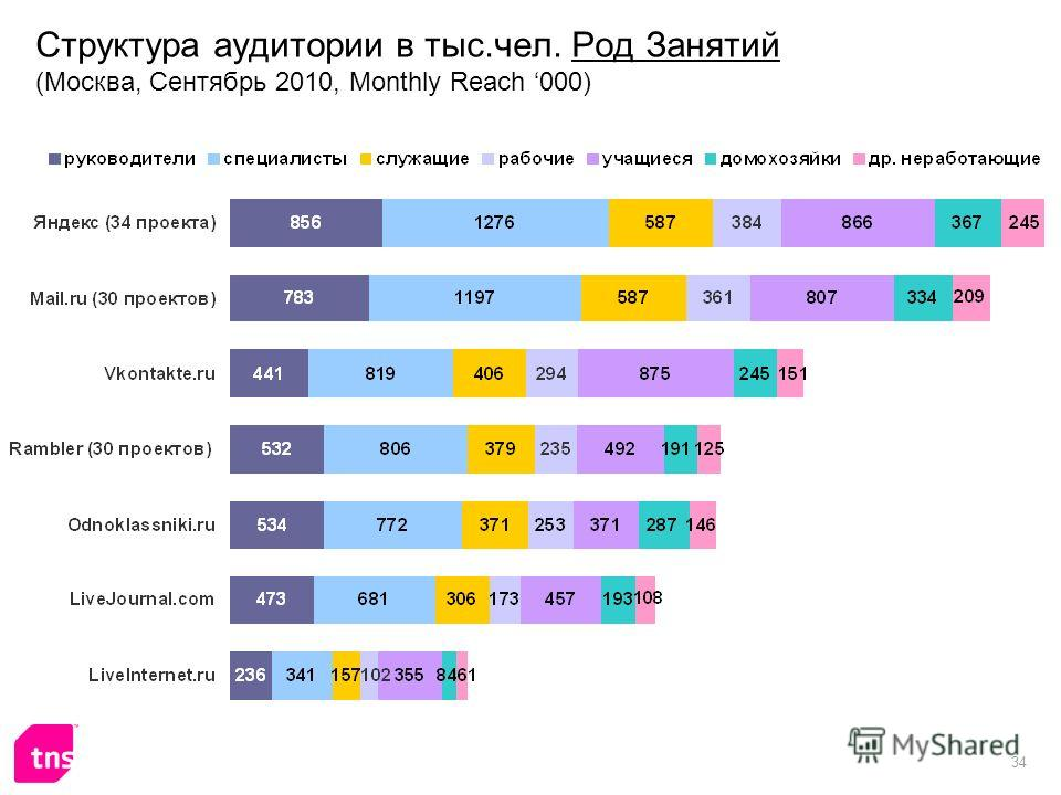 34 Структура аудитории в тыс.чел. Род Занятий (Москва, Сентябрь 2010, Monthly Reach 000)