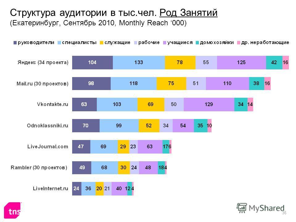 36 Структура аудитории в тыс.чел. Род Занятий (Екатеринбург, Сентябрь 2010, Monthly Reach 000)