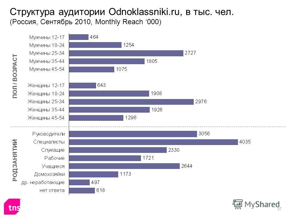 37 Структура аудитории Odnoklassniki.ru, в тыс. чел. (Россия, Сентябрь 2010, Monthly Reach 000) ПОЛ / ВОЗРАСТ РОД ЗАНЯТИЙ