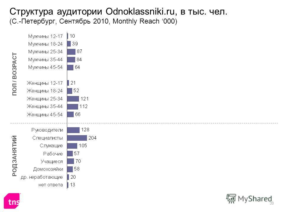 39 Структура аудитории Odnoklassniki.ru, в тыс. чел. (С.-Петербург, Сентябрь 2010, Monthly Reach 000) ПОЛ / ВОЗРАСТ РОД ЗАНЯТИЙ