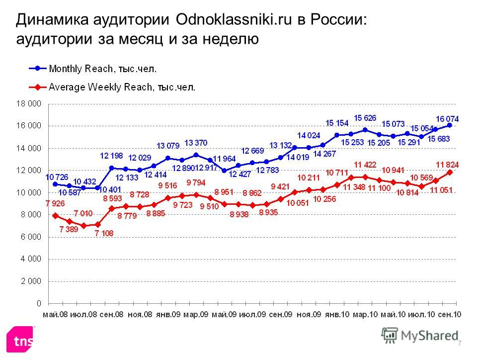 7 Динамика аудитории Odnoklassniki.ru в России: аудитории за месяц и за неделю