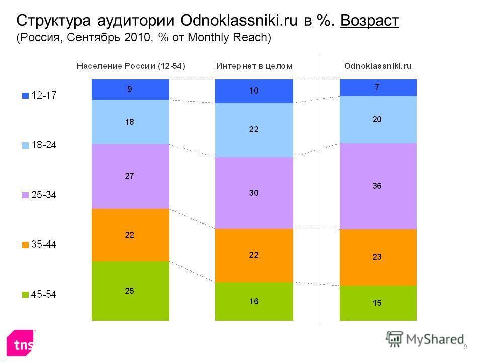 9 Структура аудитории Odnoklassniki.ru в %. Возраст (Россия, Сентябрь 2010, % от Monthly Reach)