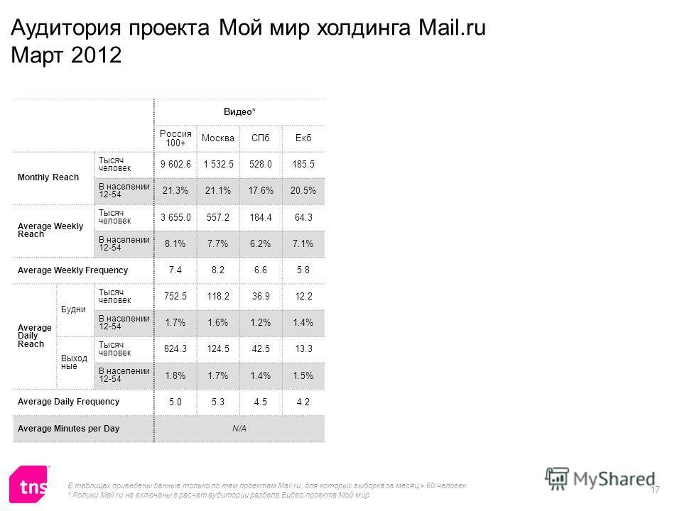 17 Видео* Россия 100+ МоскваСПбЕкб Monthly Reach Тысяч человек 9 602.61 532.5528.0185.5 В населении 12-54 21.3%21.1%17.6%20.5% Average Weekly Reach Тысяч человек 3 655.0557.2184.464.3 В населении 12-54 8.1%7.7%6.2%7.1% Average Weekly Frequency 7.48.2