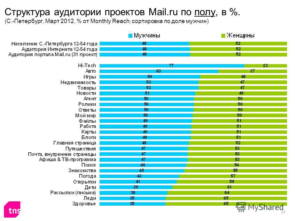 20 Структура аудитории проектов Mail.ru по полу, в %. (С.-Петербург, Март 2012, % от Monthly Reach; сортировка по доле мужчин)