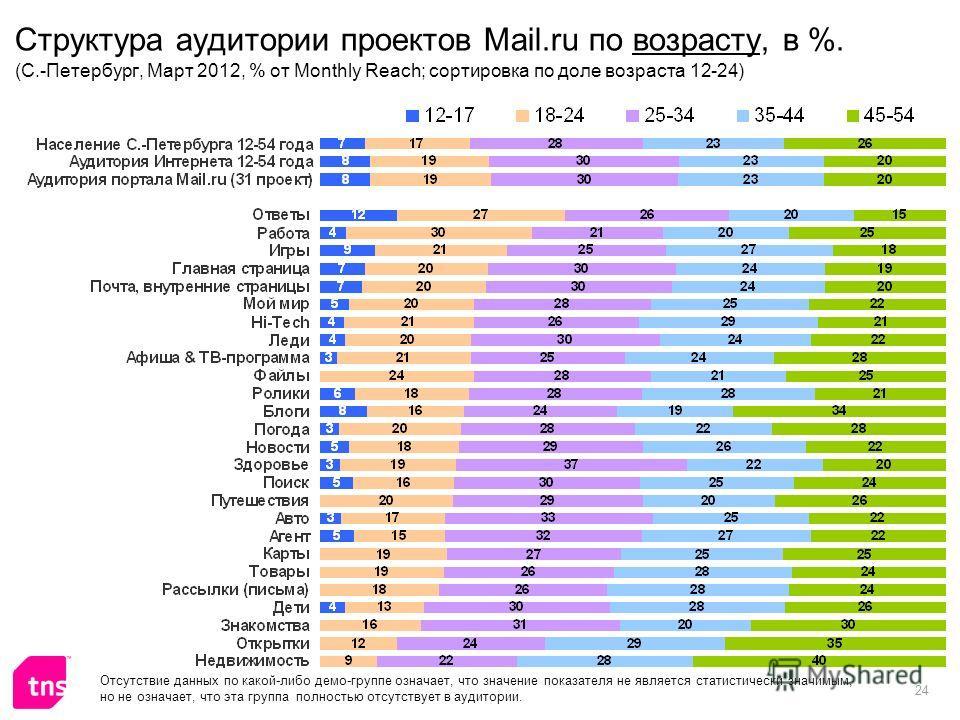 24 Структура аудитории проектов Mail.ru по возрасту, в %. (С.-Петербург, Март 2012, % от Monthly Reach; сортировка по доле возраста 12-24) Отсутствие данных по какой-либо демо-группе означает, что значение показателя не является статистически значимы