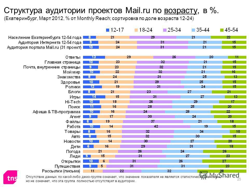 25 Структура аудитории проектов Mail.ru по возрасту, в %. (Екатеринбург, Март 2012, % от Monthly Reach; сортировка по доле возраста 12-24) Отсутствие данных по какой-либо демо-группе означает, что значение показателя не является статистически значимы