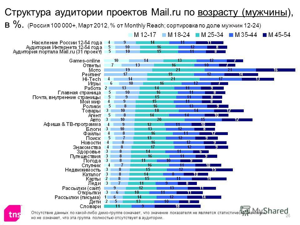 26 Структура аудитории проектов Mail.ru по возрасту (мужчины), в %. (Россия 100 000+, Март 2012, % от Monthly Reach; сортировка по доле мужчин 12-24) Отсутствие данных по какой-либо демо-группе означает, что значение показателя не является статистиче