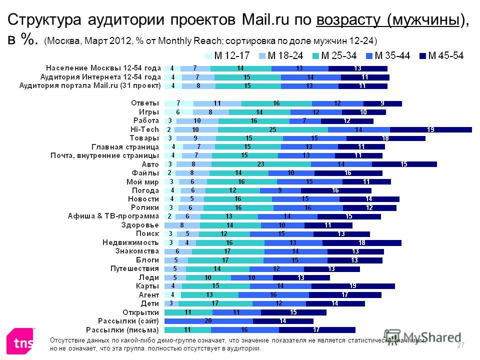 27 Структура аудитории проектов Mail.ru по возрасту (мужчины), в %. (Москва, Март 2012, % от Monthly Reach; сортировка по доле мужчин 12-24) Отсутствие данных по какой-либо демо-группе означает, что значение показателя не является статистически значи